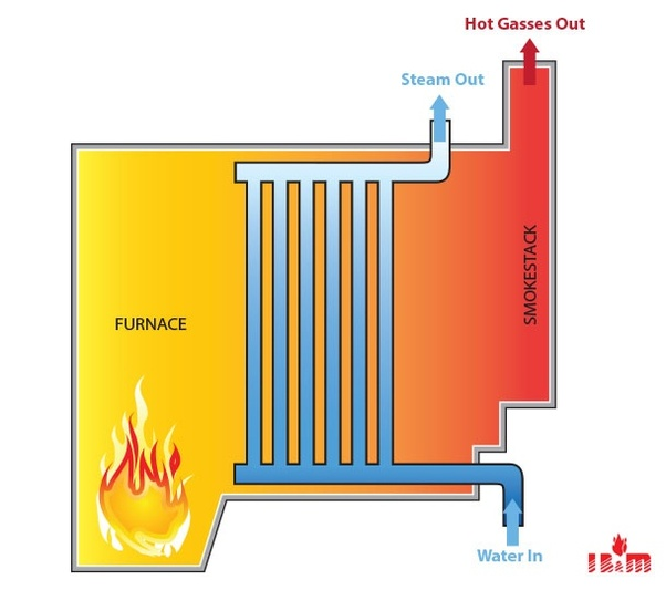 Why are all high pressure boilers water tubes? - Quora
