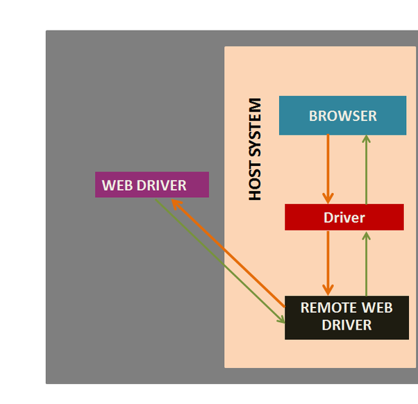 What is the difference between WebDriver and RemoteWebDriver
