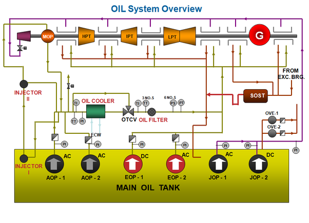 How turbine oil system work in power plant quora for What are the primary functions of motor oil