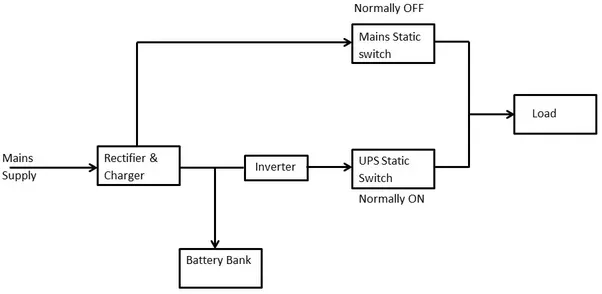 Power supplies what is an online ups system how does it work ups uses a double conversion method of accepting ac input rectifying to dc for passing through the rechargeable battery or battery strings ccuart Gallery
