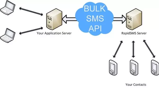 How to integrate a sms api in php quora how does it work ccuart Image collections