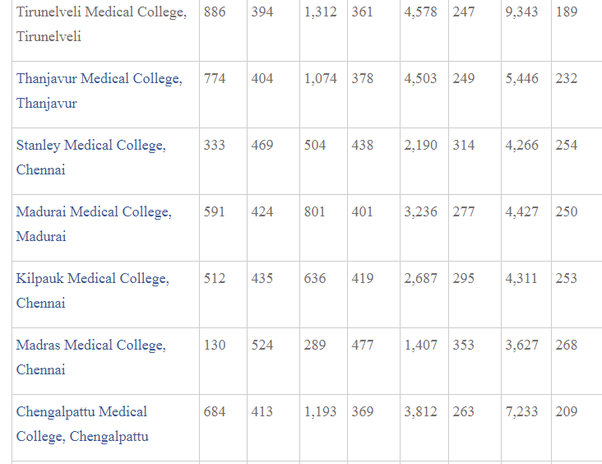 What would be the minimum NEET 2019 cutoff for each category in