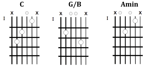 What is a great way to improve changing chords on the guitar? - Quora