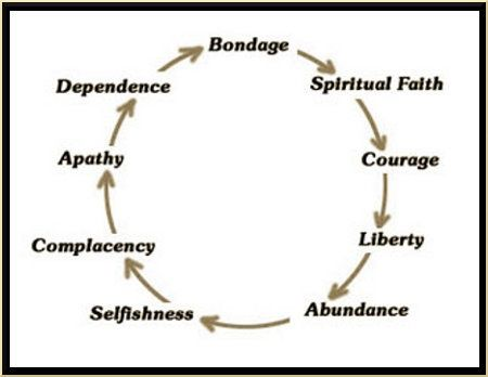 complacancy Bondage liberty bondage prosperty