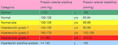 Presión arterial diastólica de 100