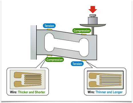 What Is A Strain Gauge Load Cell Quora