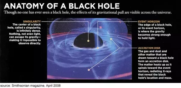 How does a black hole appear from all sides? - Quora