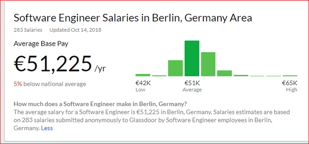 Which is a better country for an Indian software engineer