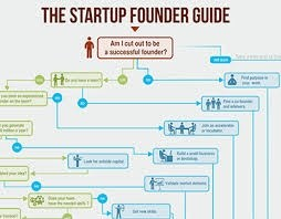 how to start a saas startup