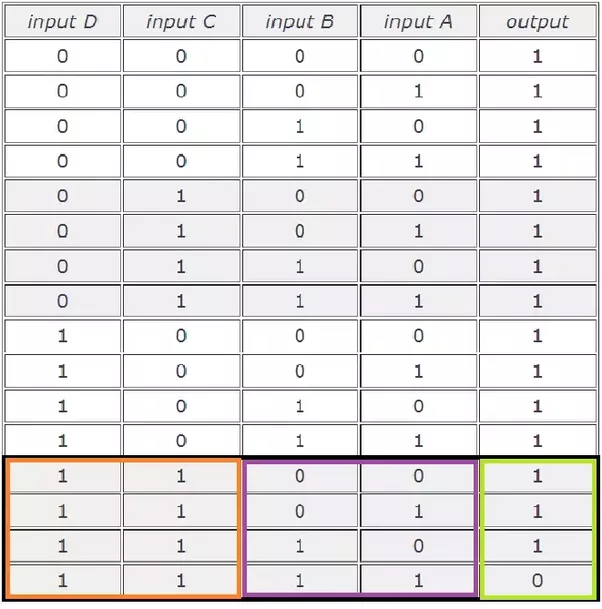 In a 4 input NAND gate, two inputs are to be used. What ...4 Input Or Gate Truth Table