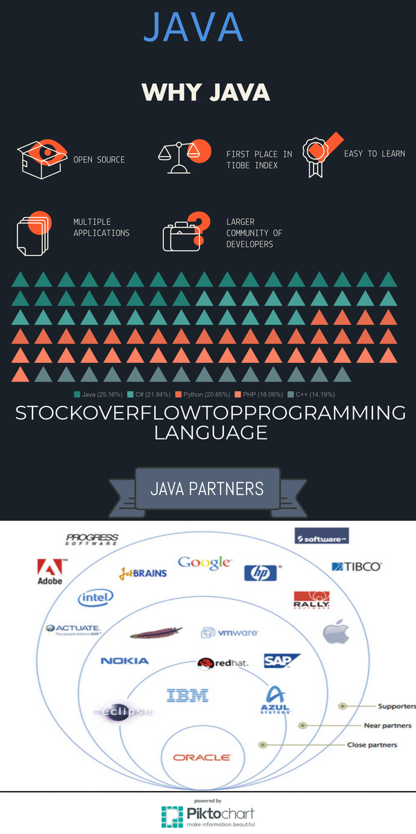 Which Sites Are Good For Learning Java Quora