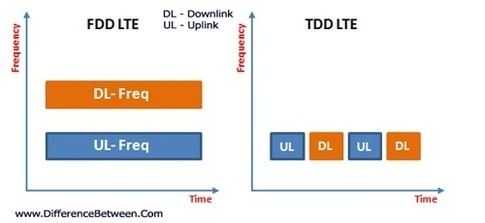 What is the difference between TD-LTE and FDD-LTE? - Quora
