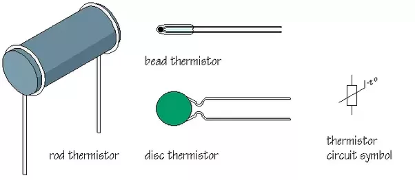 posistors are used in circuit protecting device like fuse, as a timer in degaussing coil circuit of CRT monitors