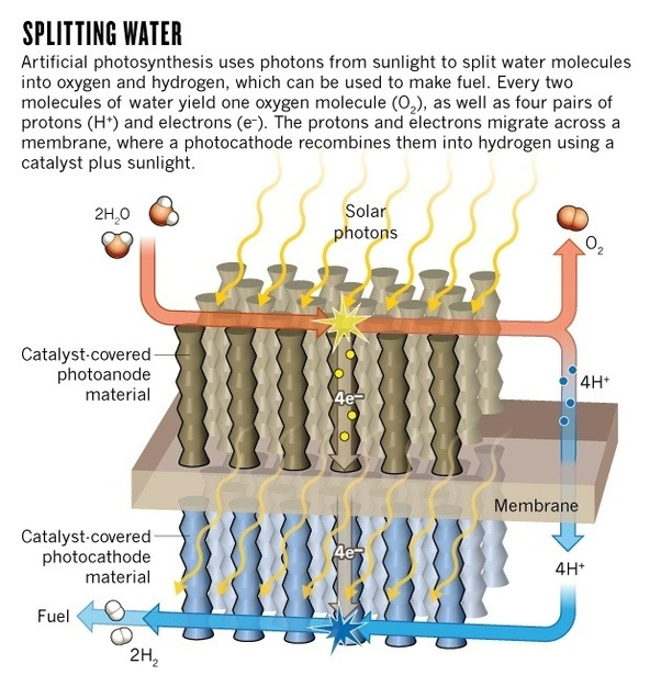 Why can't we easily produce hydrogen from water yet? - Quora
