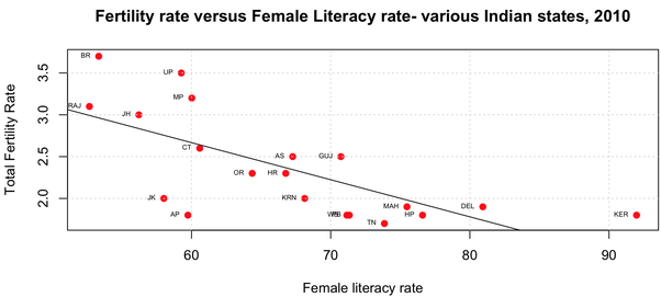 female literacy rate and fertility rate Total fertility rate vs literacy home  correlations invert variables country year total fertility rate literacy bulgaria: 2003: 113: 982: czech republic:.
