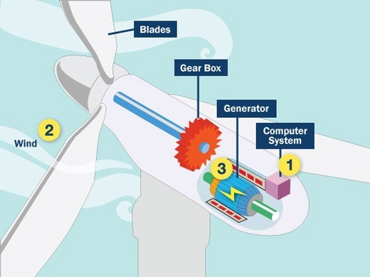 what is the working principle of a wind turbine