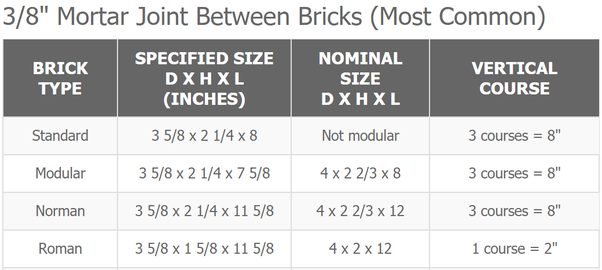 Here Is An Excerpt From A Diffe Chart Comparing The Nominal Size Of Various Brick To Its Actual