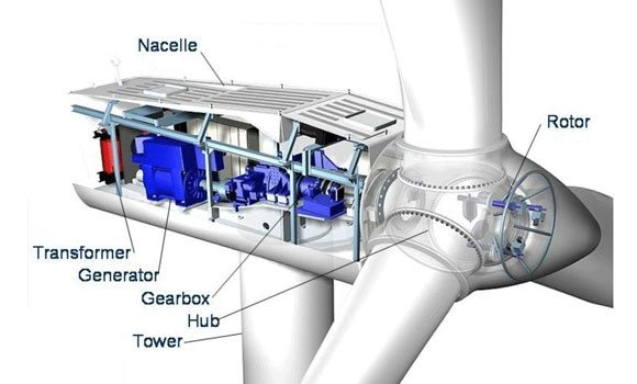 What Is The Working Principle Of A Wind Turbine Quora