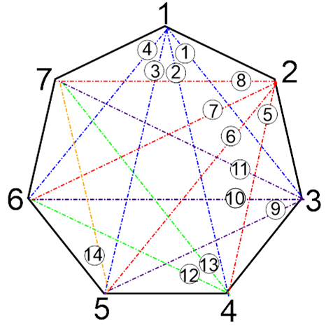 How Many Diagonals Exist For A 7 Sided Polygon Quora