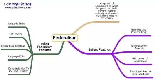 one of the essential marks of federal government is the division and  distribution of powers  the indian constitution has clearly distributed  powers between