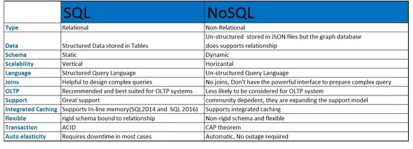 what is a database view and explain its advantages