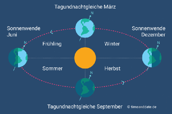 Sonneneinstrahlung Dating-Single-App