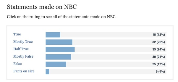 Why does Fox News enjoy better ratings than CNN and MSNBC