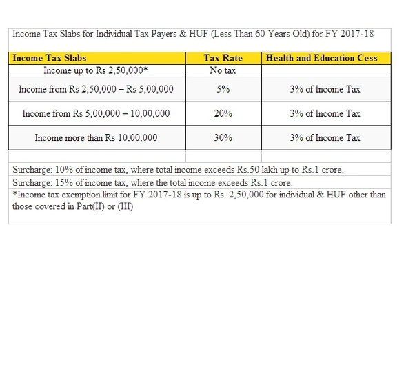 How Much Is Tax >> How Much Salary Is Not Eligible For Paying Tax Quora