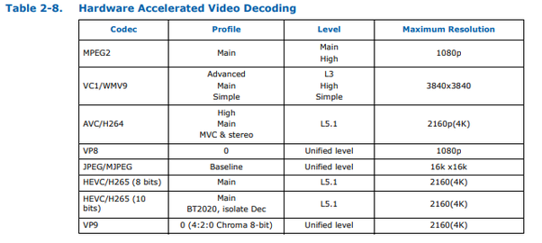 Does the Intel UHD 630 integrated graphics processor perfectly bear