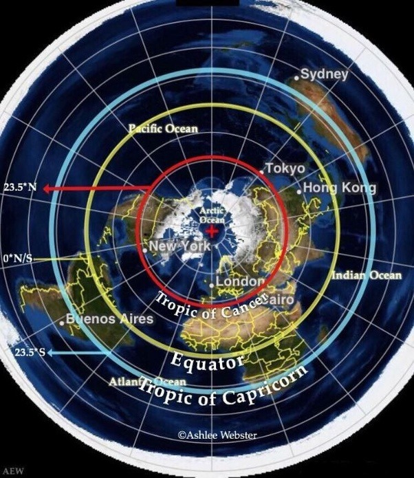 How does the sun move in the flat earth model quora when the sun is following the red path tropic of cancer it is summer in the northern hemisphere during the year it gradually spirals its way by gumiabroncs Choice Image