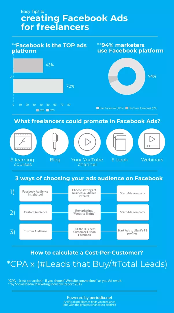 Facebook Could Engage A New Audience With You. You Have To Think About  Interesting Content, Engage The Audience, Tell Them Interesting Things.