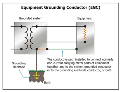 What is the definition of equipment earthing? - Quora