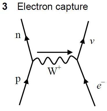 Precisely How Do An Electron Plus A Proton Give A Neutrino And A