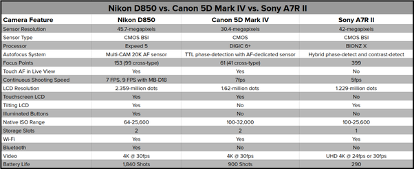 Which is better for film making: Canon 5D IV or Sony A7sII? - Quora