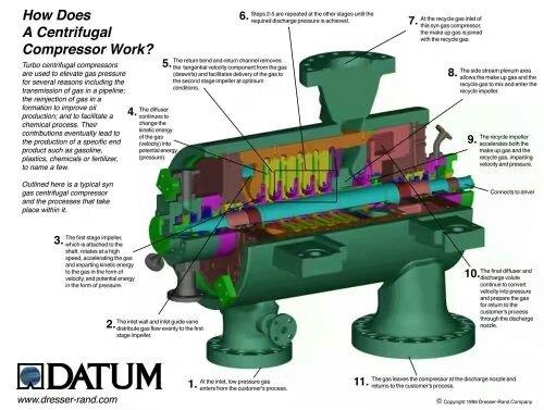 How Does A Centrifugal Compressor Work Quora