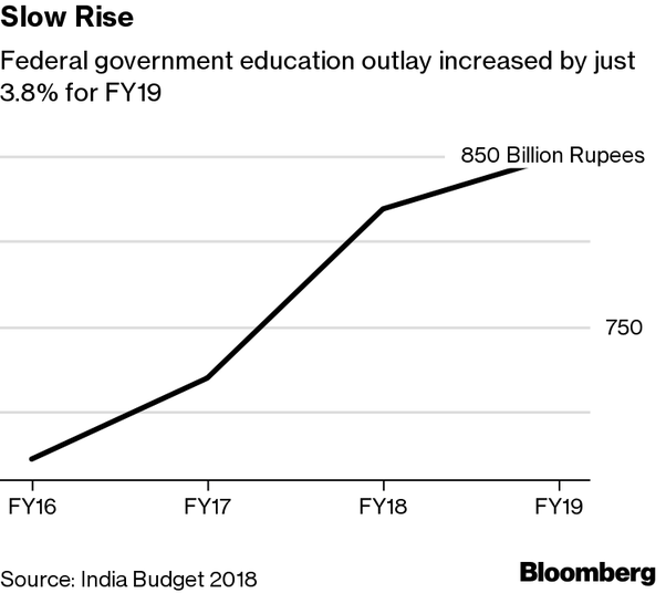 what percentage of gdp is spent on education in india quora