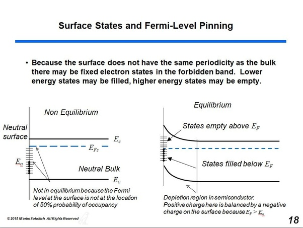 What is Fermi-level pinning, and how could it affect the behavior of