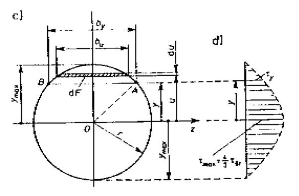 Where is the maximum shear stress on a circular cross