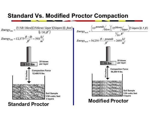 test proctor cover letter - standard penetration test cms students take standardized