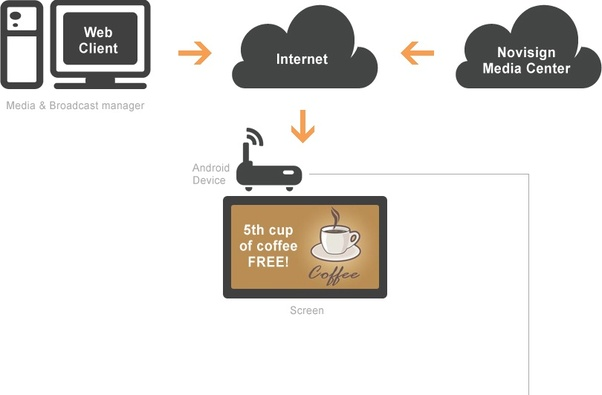 What is an Android Digital Signage? - Quora