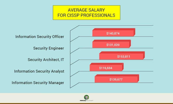 Is CISSP the best certification someone can get in