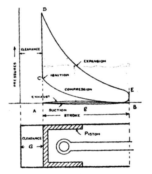 pressure volume pv diagram work ice