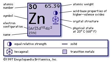 How to find the atomic weight of zinc quora if you want to know why zn is 6539 you need to know that this number is an weighted average of all au of the stable isotopes of zn urtaz Choice Image