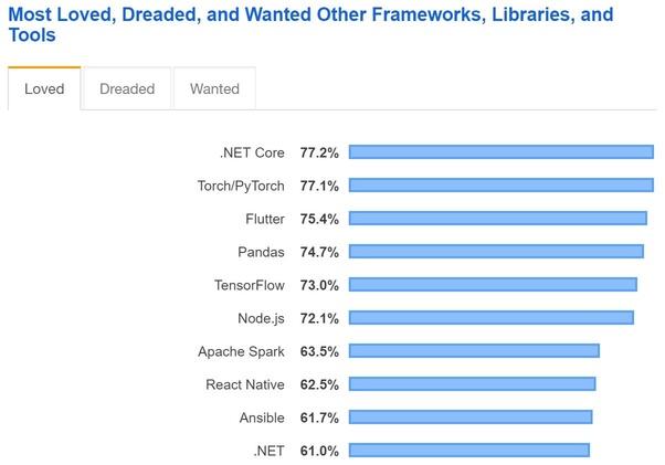 Do people still recommend Python (Django) over ASP NET Core