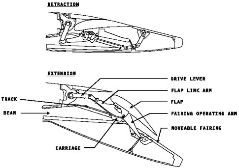 (Flap Track Fairings House The Mechanism That Enables The Flaps At The Back  Of The Wing To Extend. Itu0027s Covered Up In That Shape To Make The Airplane  More ...