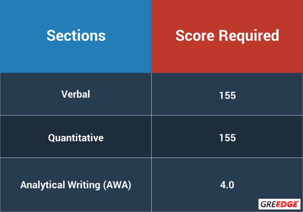 a gre score of 310 is the minimum score which is accepted by the admission committee of nyu for ms however it must be noted that ms in data science is a