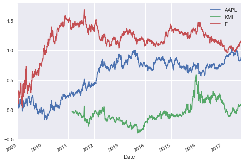 How to actually build a backtest for a trading strategy in R or