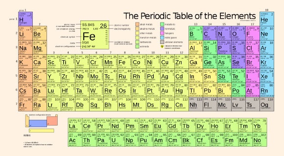 How Is The Periodic Table Used Quora