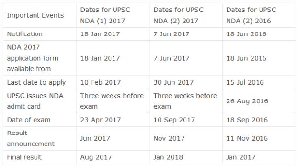 Comment remplir le formulaire de demande d'examen NDA