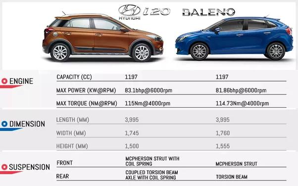 Which car is the best: Maruti Suzuki or Hyundai? - Quora